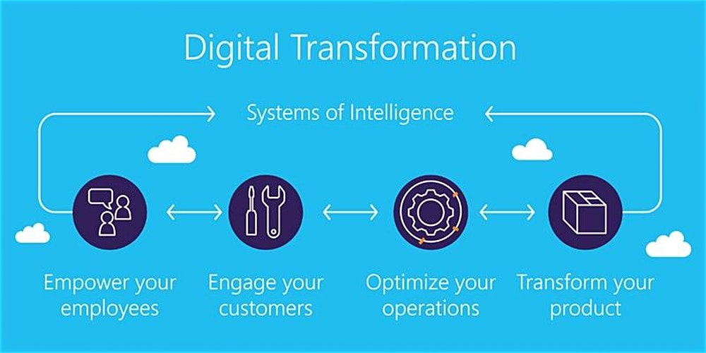 Digital Transformation Process